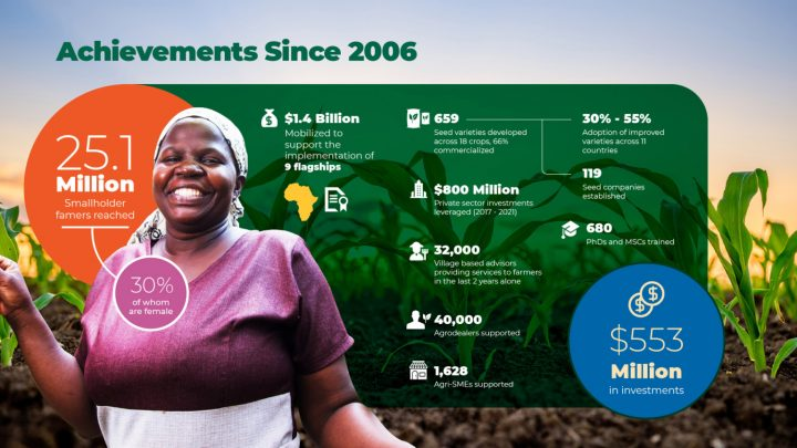 FOOD SYSTEMS TRANSFORMATION – WOMEN IN AGRICULTURE IN AFRICA